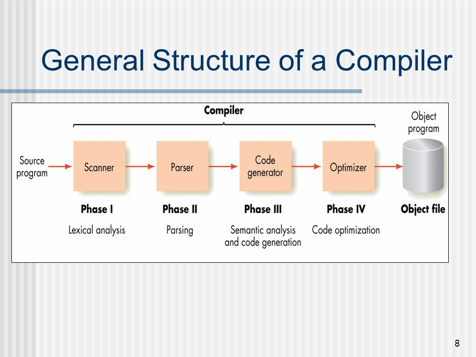 General Structure of a Compiler