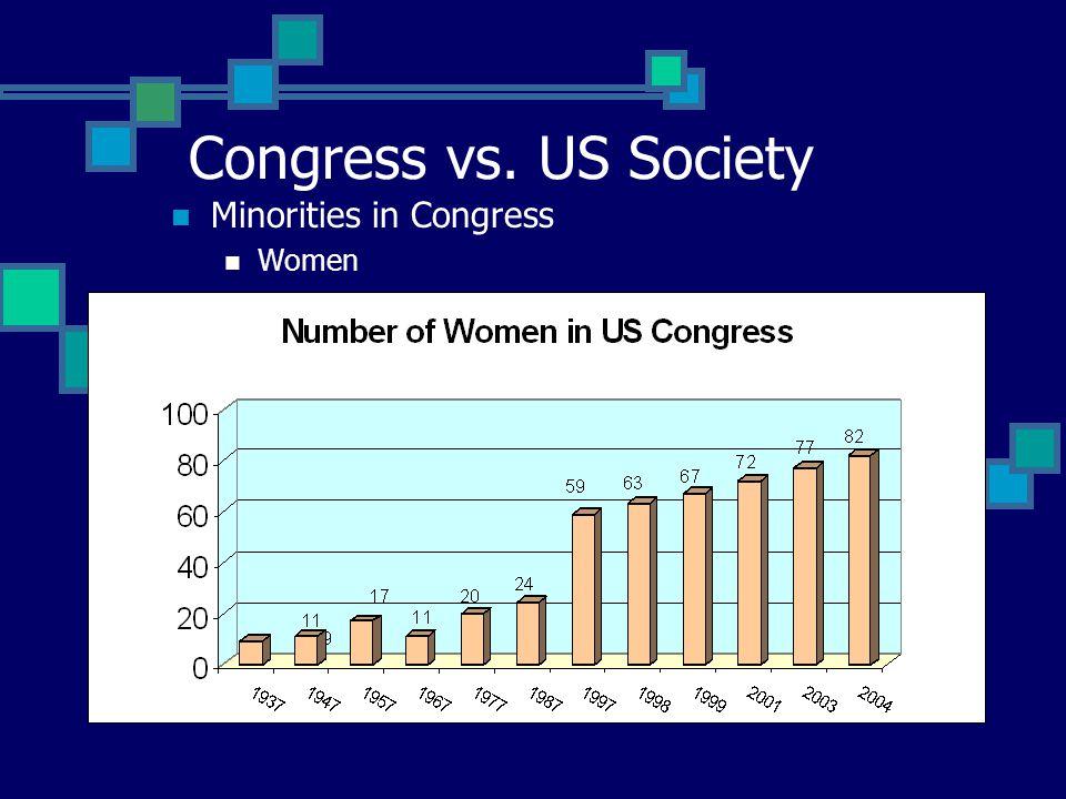Congress vs. US Society Minorities in Congress Women
