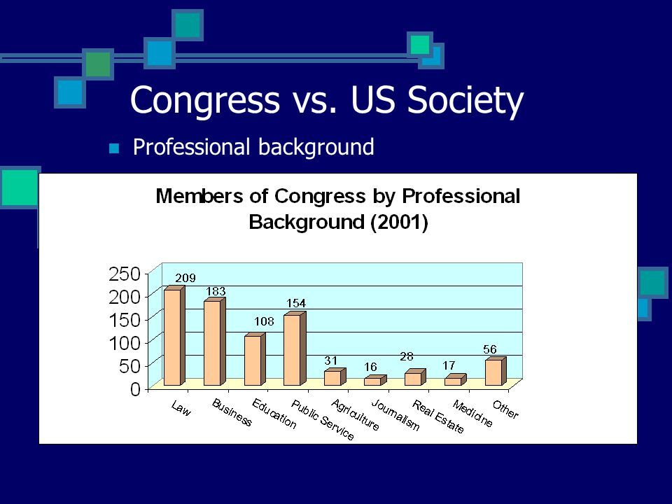 Congress vs. US Society Professional background