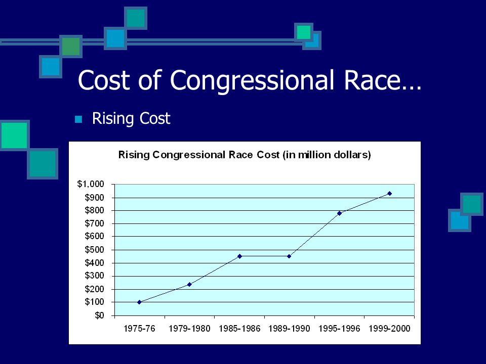 Cost of Congressional Race…