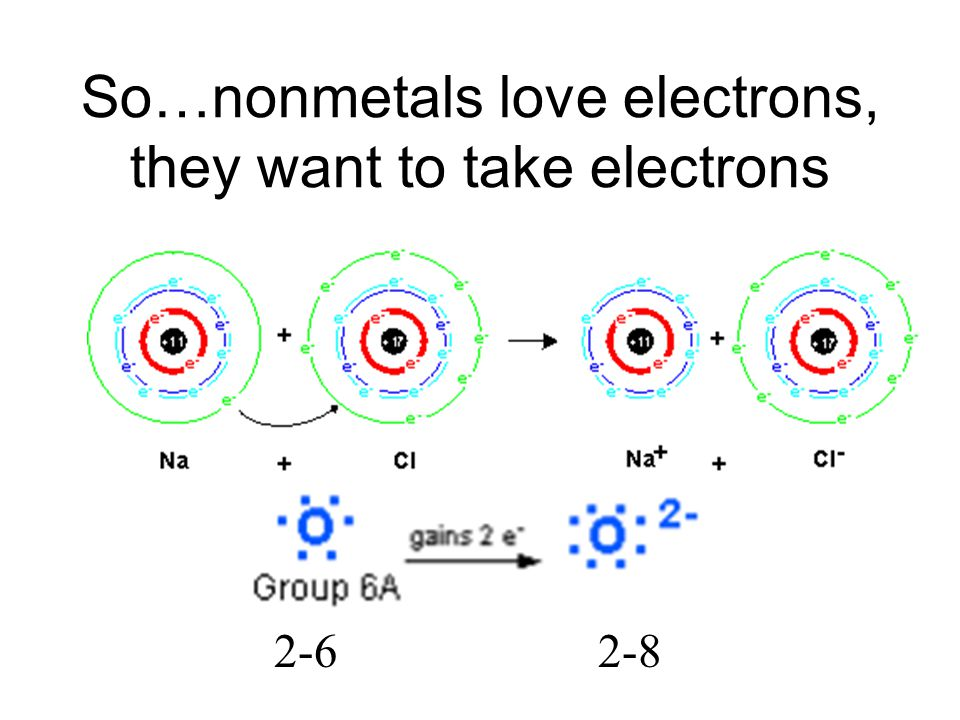 So…nonmetals love electrons, they want to take electrons