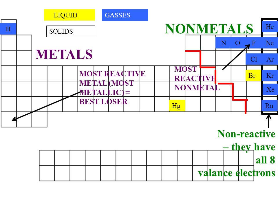 NONMETALS METALS Non-reactive – they have all 8 valance electrons
