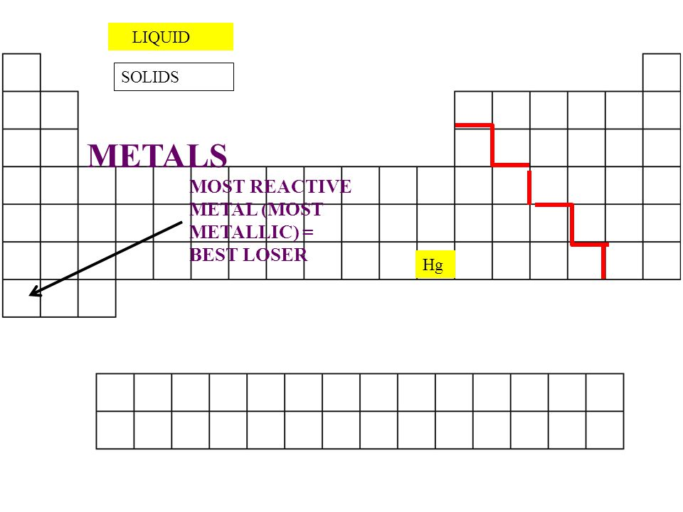 METALS MOST REACTIVE METAL (MOST METALLIC) = BEST LOSER LIQUID SOLIDS