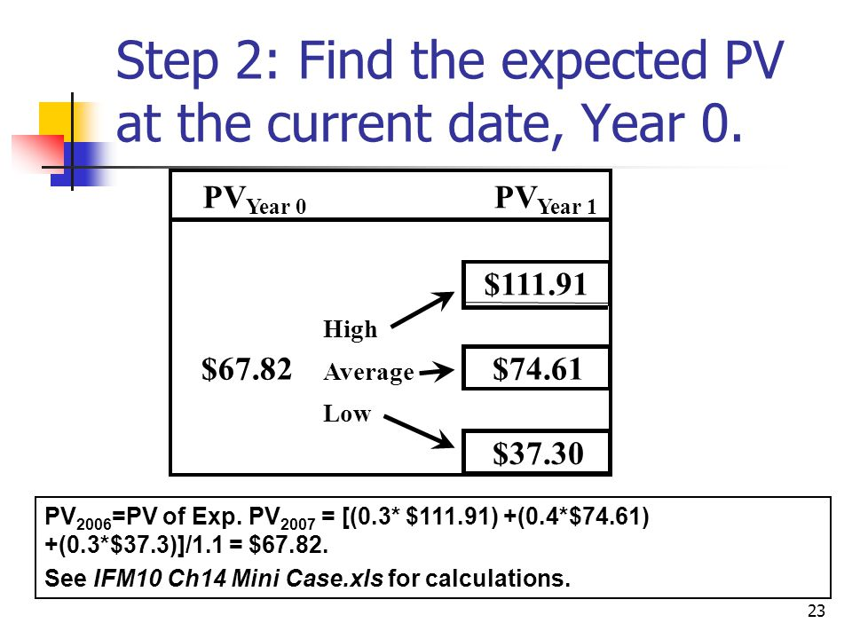 Step 2: Find the expected PV at the current date, Year 0.