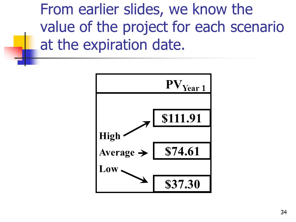 From earlier slides, we know the value of the project for each scenario at the expiration date.