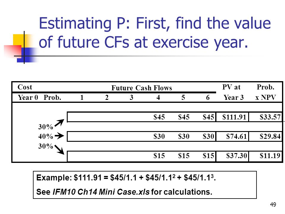 Estimating P: First, find the value of future CFs at exercise year.