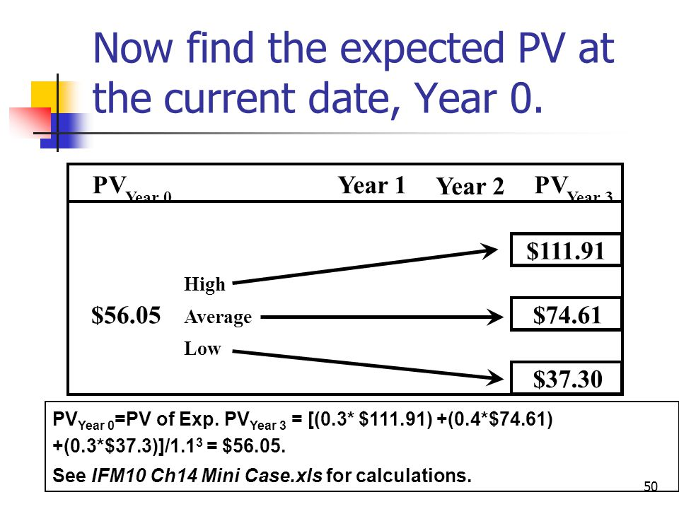 Now find the expected PV at the current date, Year 0.
