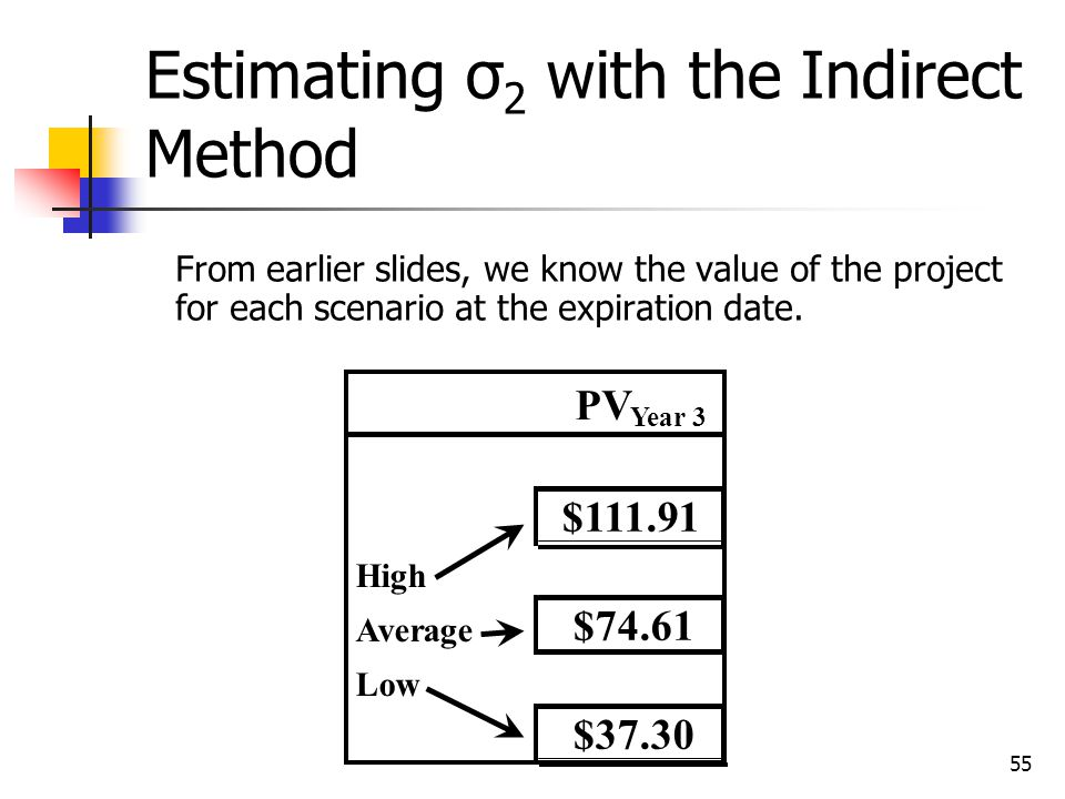 Estimating σ2 with the Indirect Method
