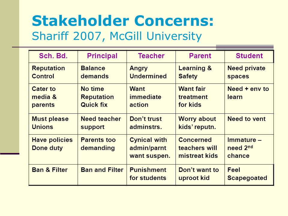 Stakeholder Concerns: Shariff 2007, McGill University