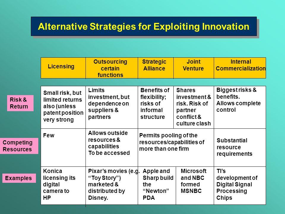 Alternative Strategies for Exploiting Innovation