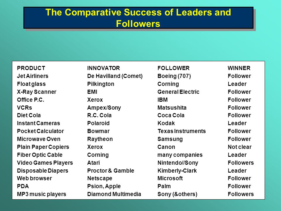 The Comparative Success of Leaders and Followers