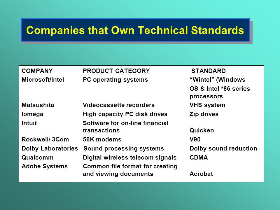 Companies that Own Technical Standards