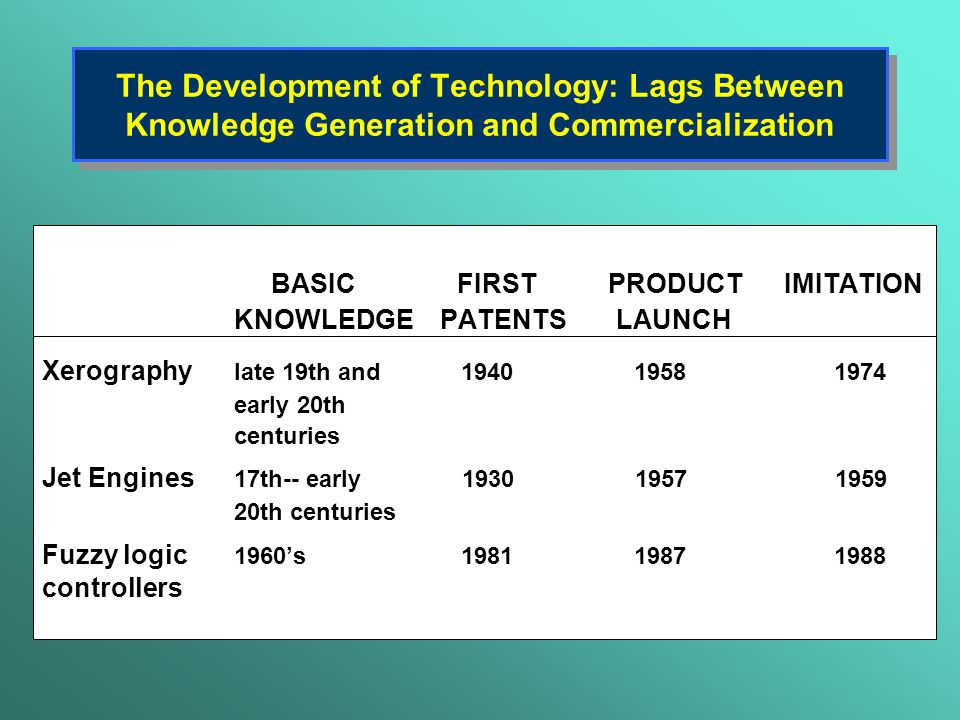 The Development of Technology: Lags Between Knowledge Generation and Commercialization