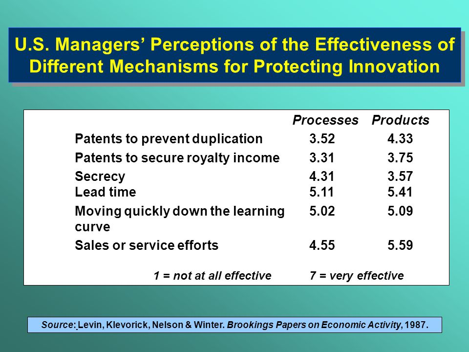 U.S. Managers' Perceptions of the Effectiveness of Different Mechanisms for Protecting Innovation