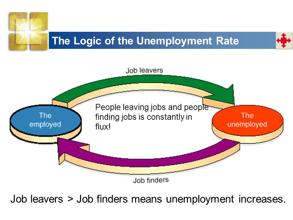 The Logic of the Unemployment Rate