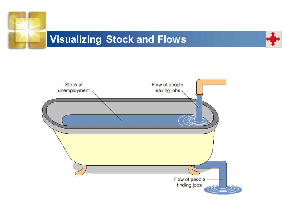 Visualizing Stock and Flows
