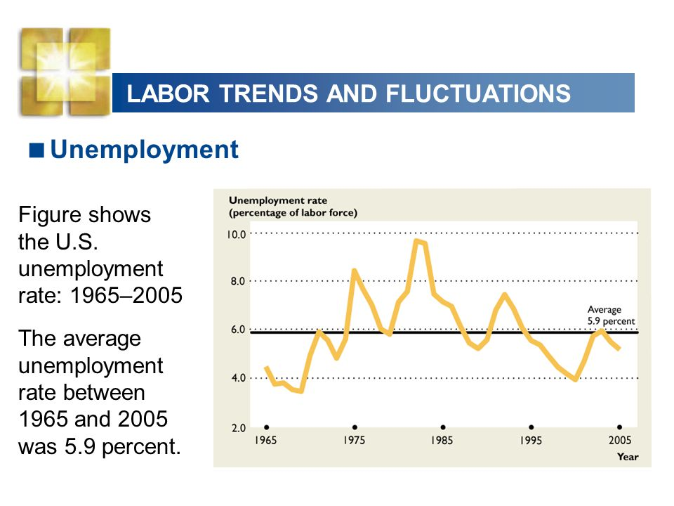 LABOR TRENDS AND FLUCTUATIONS