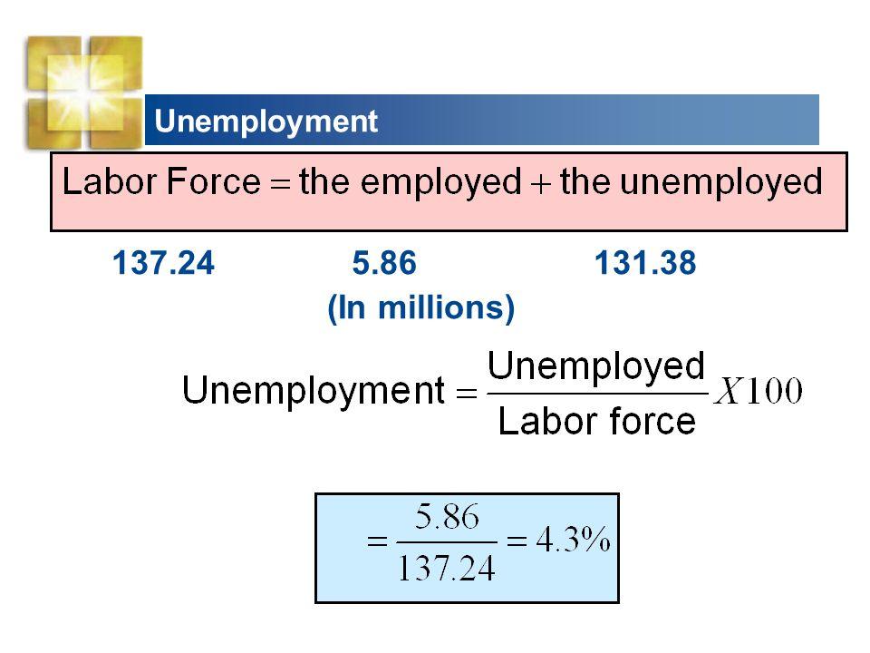 Unemployment 137.24 5.86 131.38 (In millions)