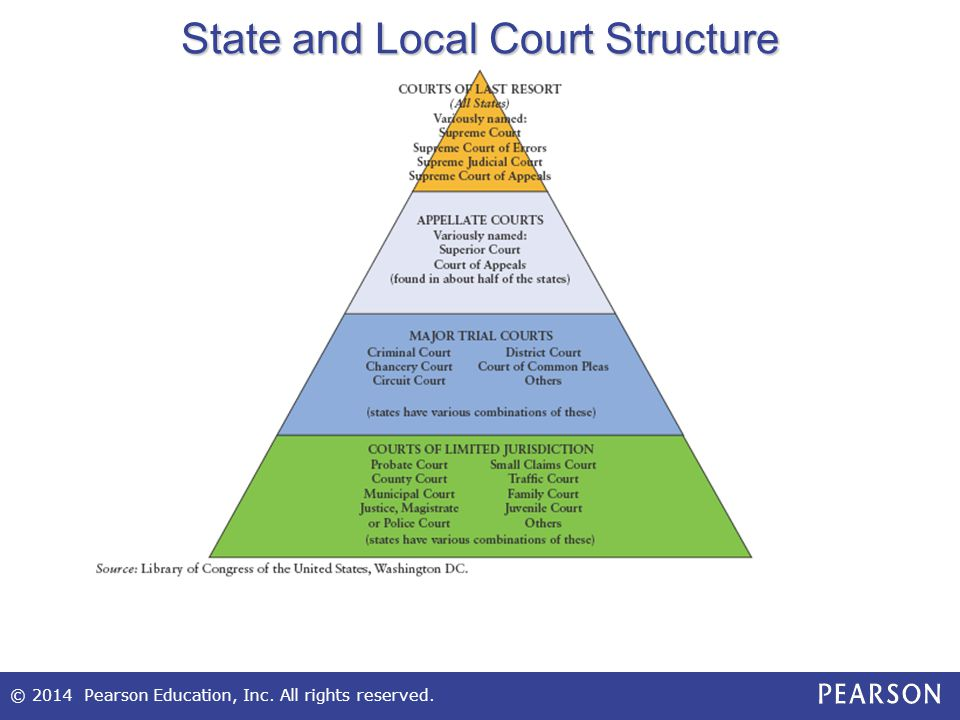 State and Local Court Structure