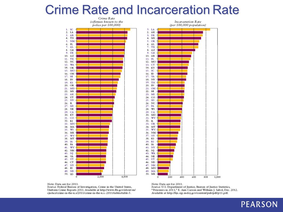 Crime Rate and Incarceration Rate
