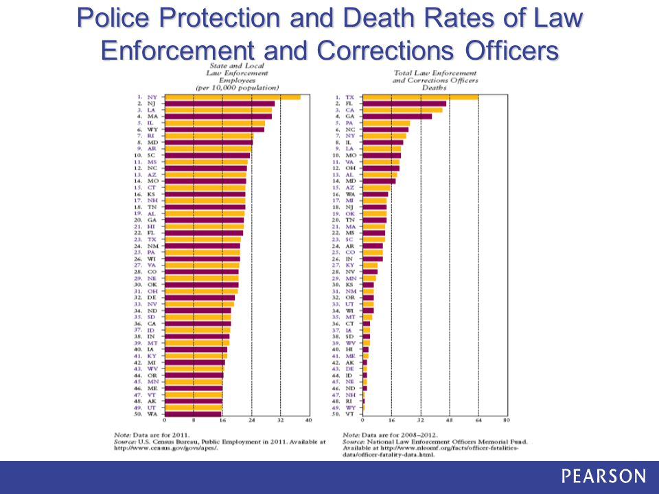 Police Protection and Death Rates of Law Enforcement and Corrections Officers
