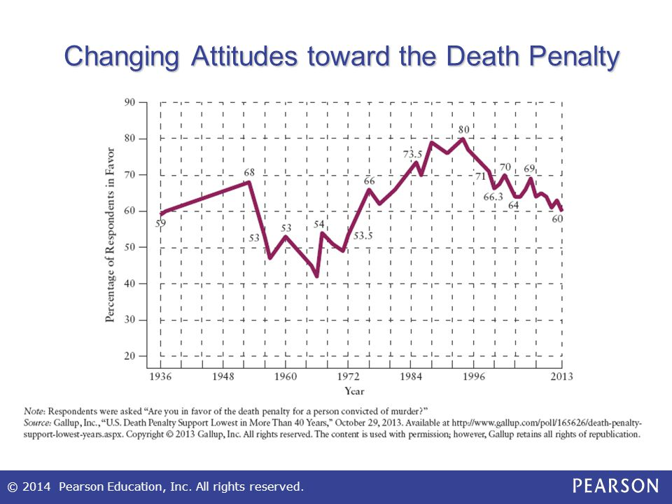 Changing Attitudes toward the Death Penalty
