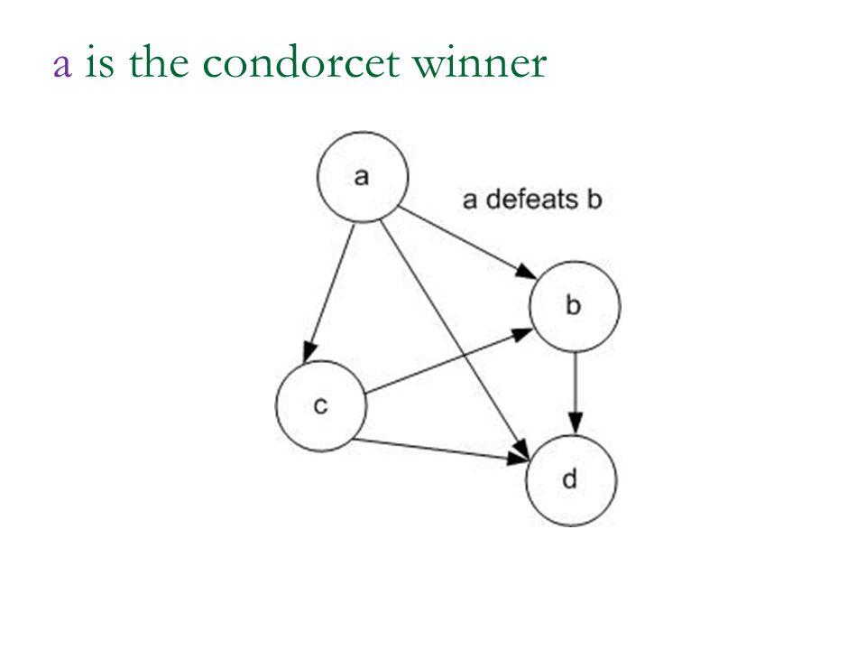 a is the condorcet winner