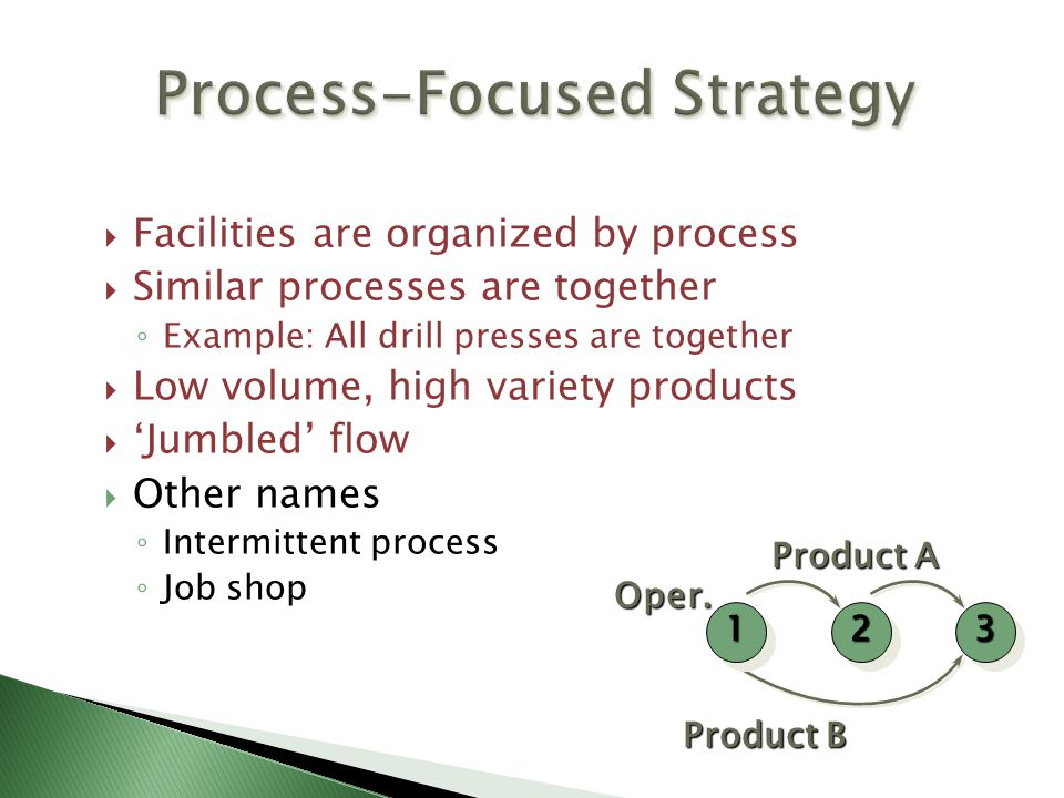 Process-Focused Strategy