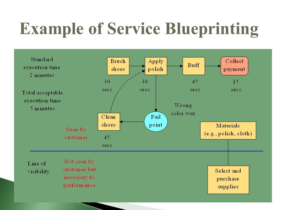 Process and product strategies ppt video online download 55 example of service blueprinting malvernweather Gallery