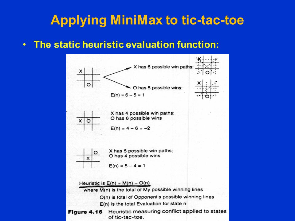 Applying MiniMax to tic-tac-toe