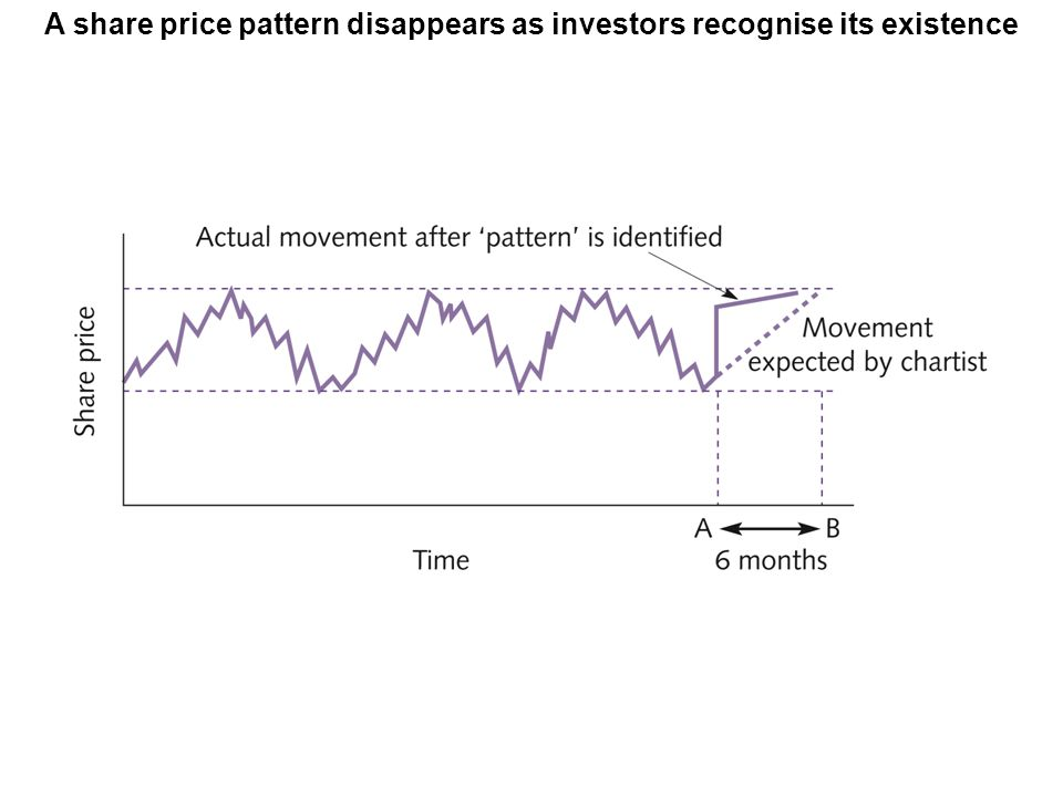 A share price pattern disappears as investors recognise its existence
