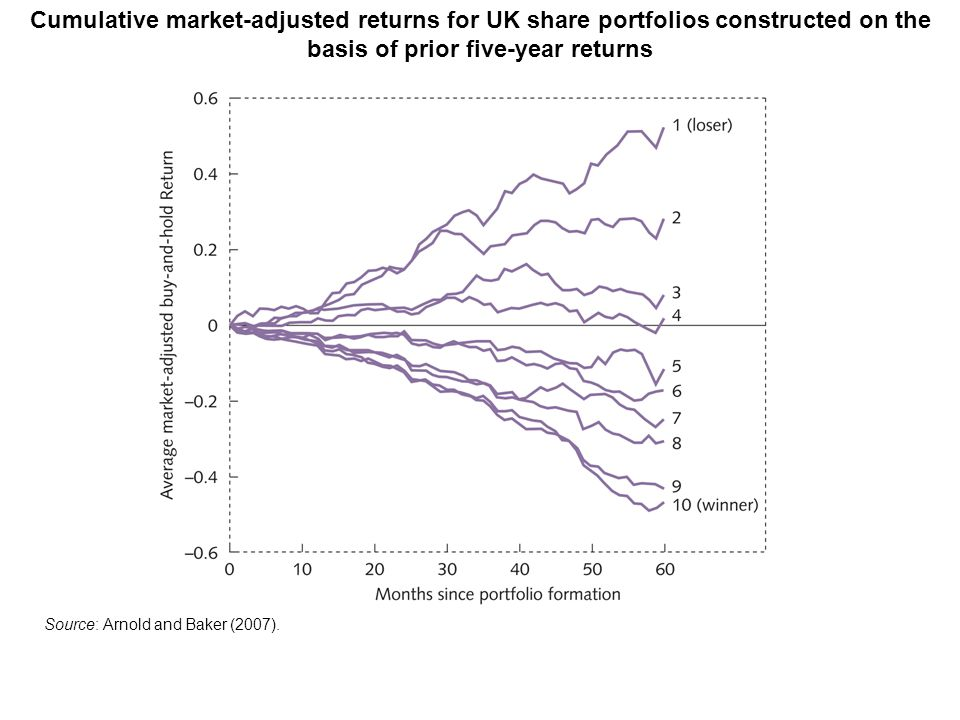 Cumulative market-adjusted returns for UK share portfolios constructed on the basis of prior five-year returns