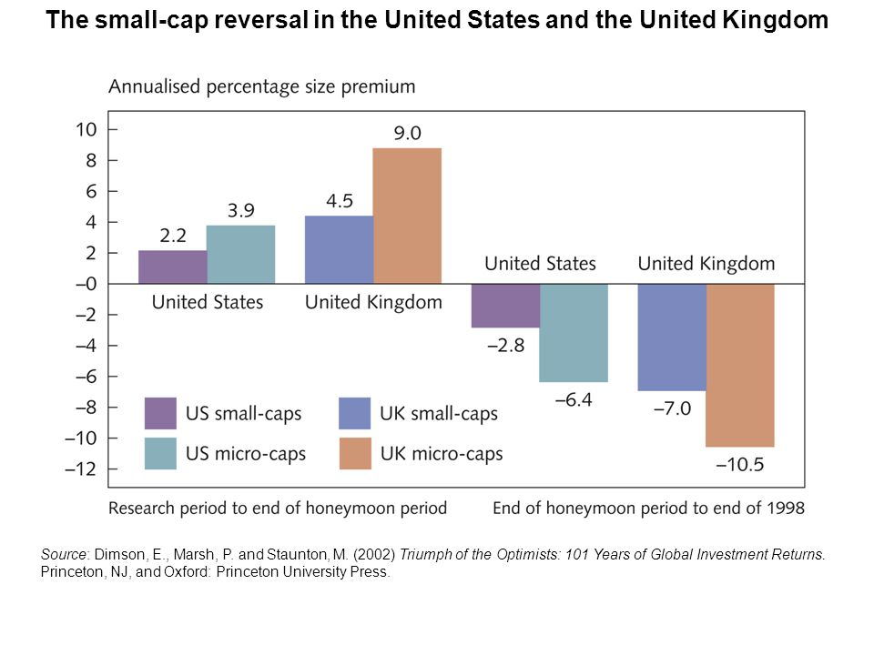 The small-cap reversal in the United States and the United Kingdom