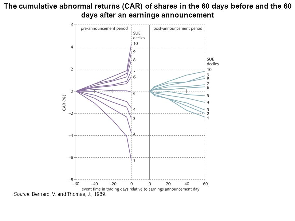The cumulative abnormal returns (CAR) of shares in the 60 days before and the 60 days after an earnings announcement