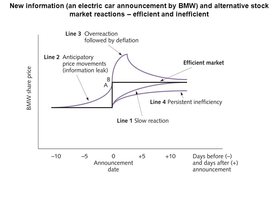 New information (an electric car announcement by BMW) and alternative stock market reactions – efficient and inefficient