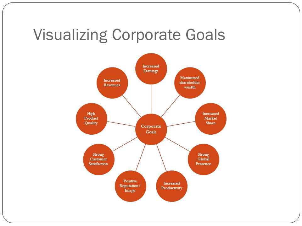 Visualizing Corporate Goals