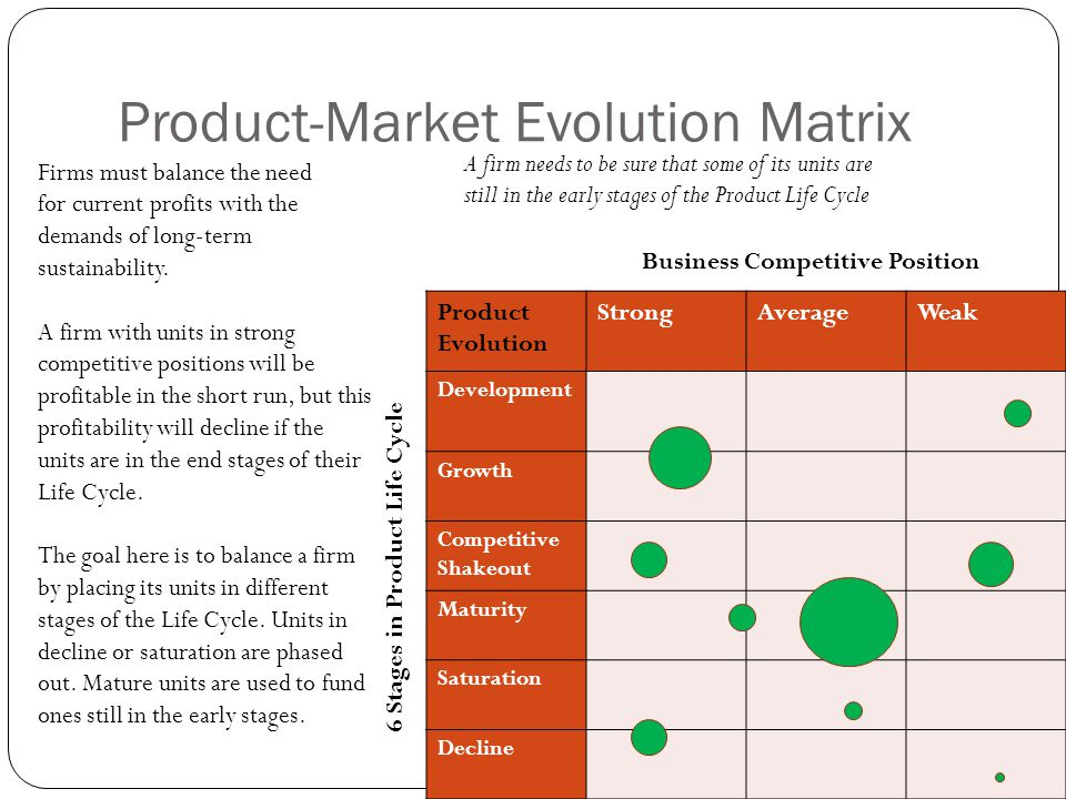 Product-Market Evolution Matrix