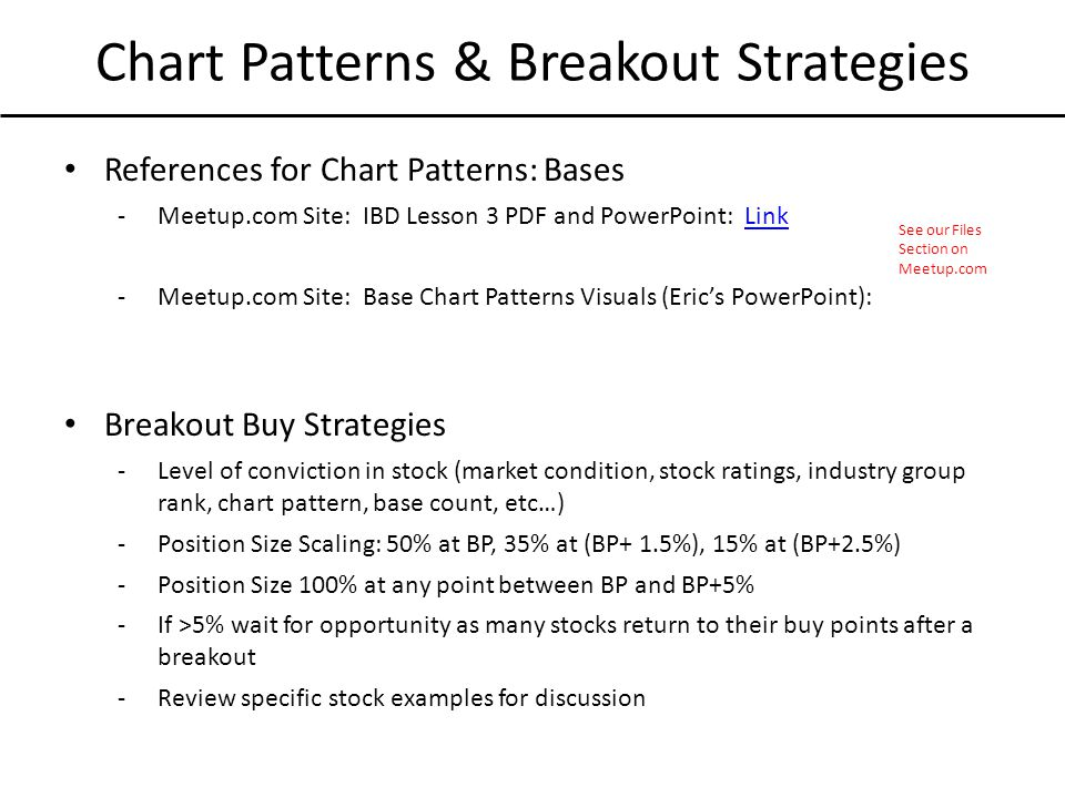 Chart Patterns & Breakout Strategies