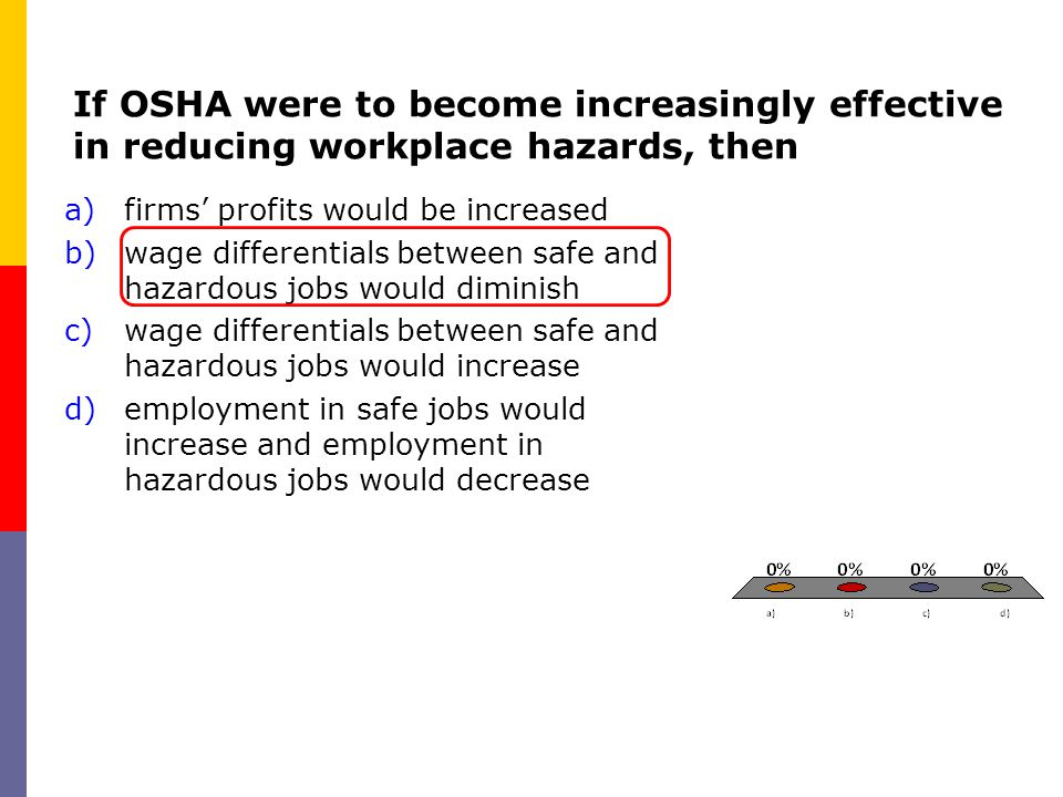 If OSHA were to become increasingly effective in reducing workplace hazards, then