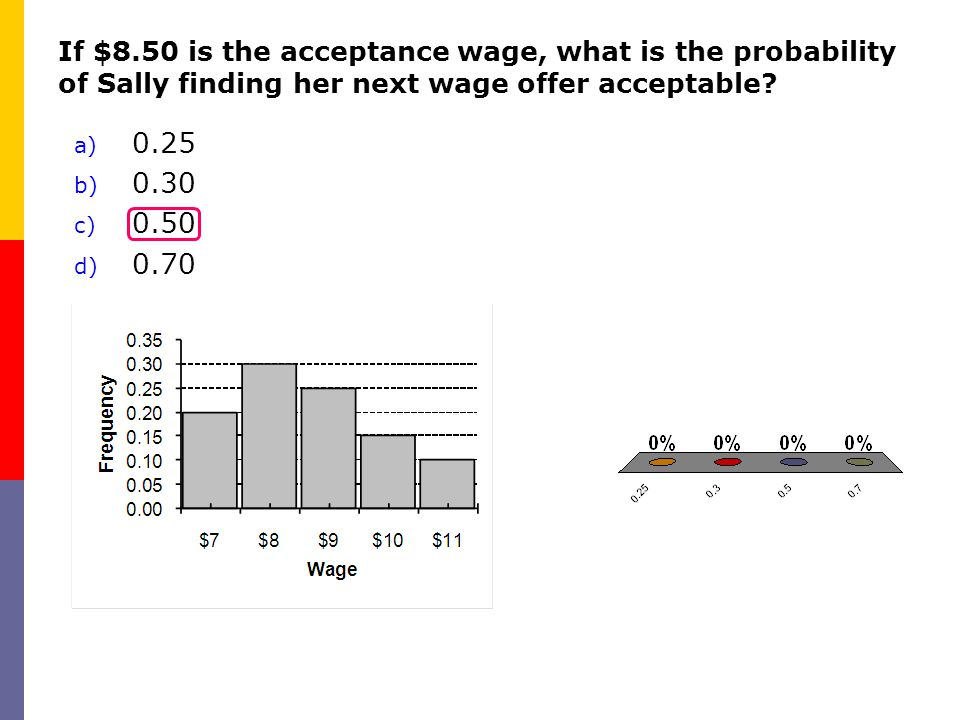 If $8.50 is the acceptance wage, what is the probability of Sally finding her next wage offer acceptable