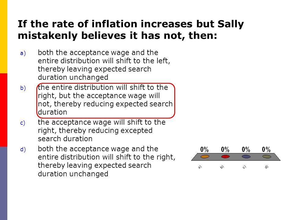 If the rate of inflation increases but Sally mistakenly believes it has not, then: