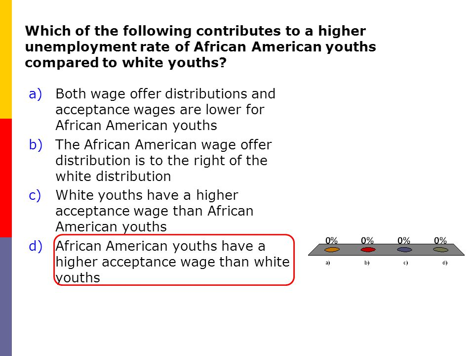 Which of the following contributes to a higher unemployment rate of African American youths compared to white youths