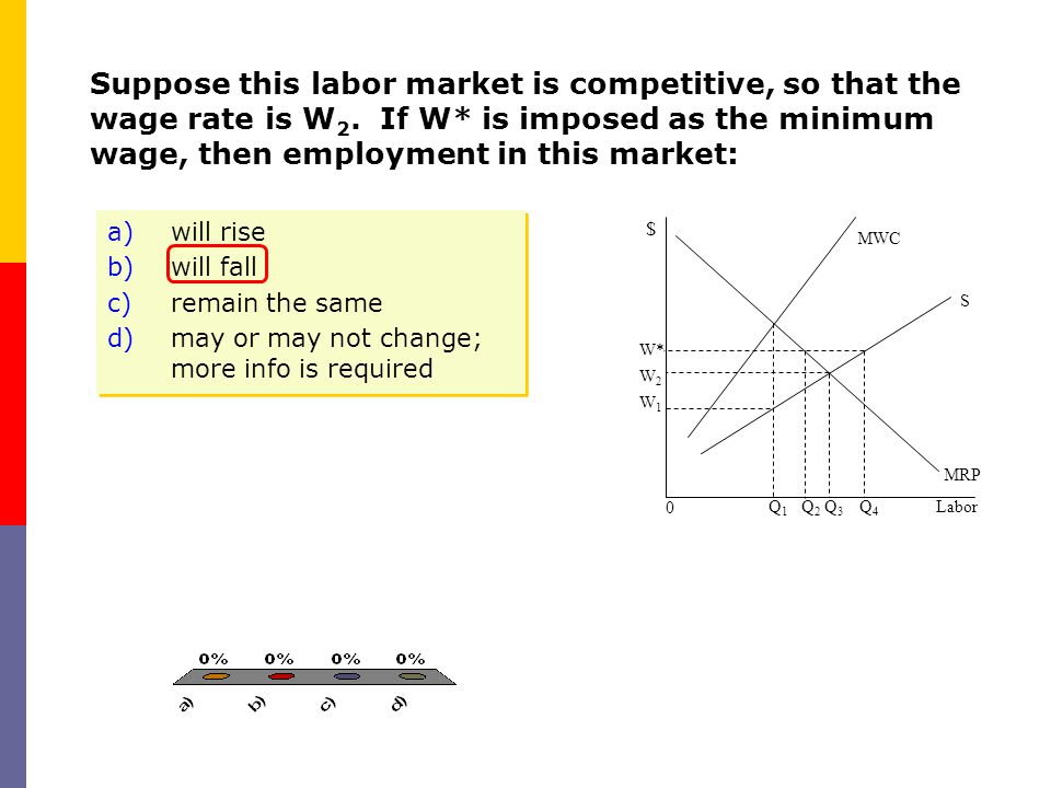 Suppose this labor market is competitive, so that the wage rate is W2