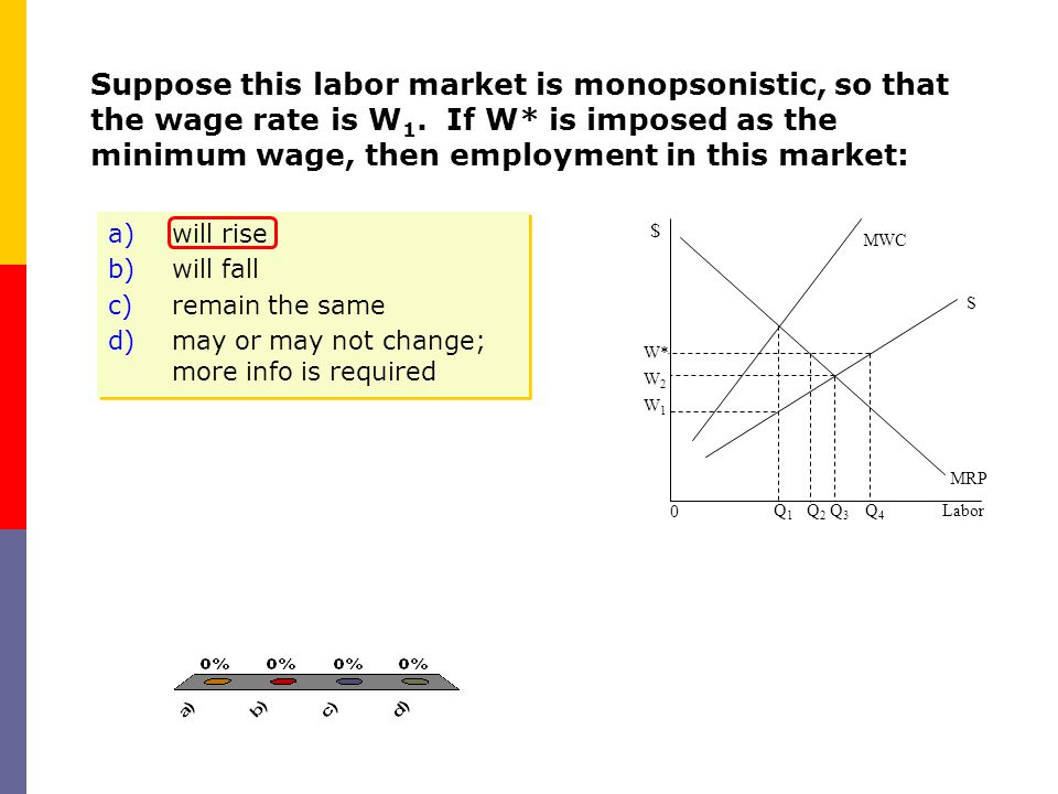 Suppose this labor market is monopsonistic, so that the wage rate is W1. If W* is imposed as the minimum wage, then employment in this market: