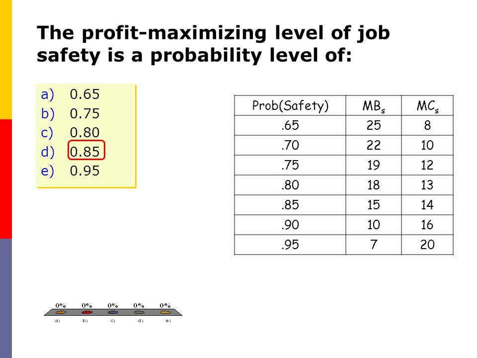 The profit-maximizing level of job safety is a probability level of: