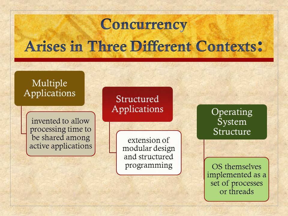 Concurrency Arises in Three Different Contexts: