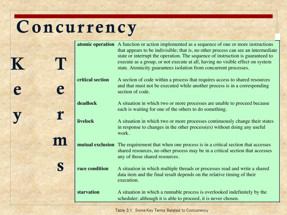 Concurrency Key Terms Key terms related to concurrency.