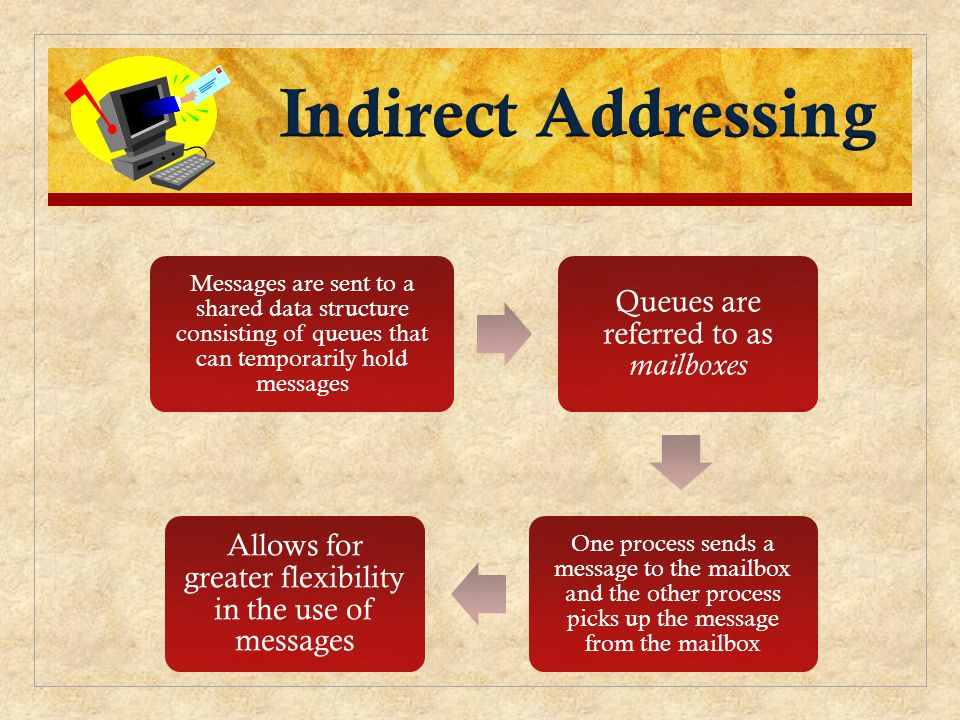 Indirect Addressing Messages are sent to a shared data structure consisting of queues that can temporarily hold messages.
