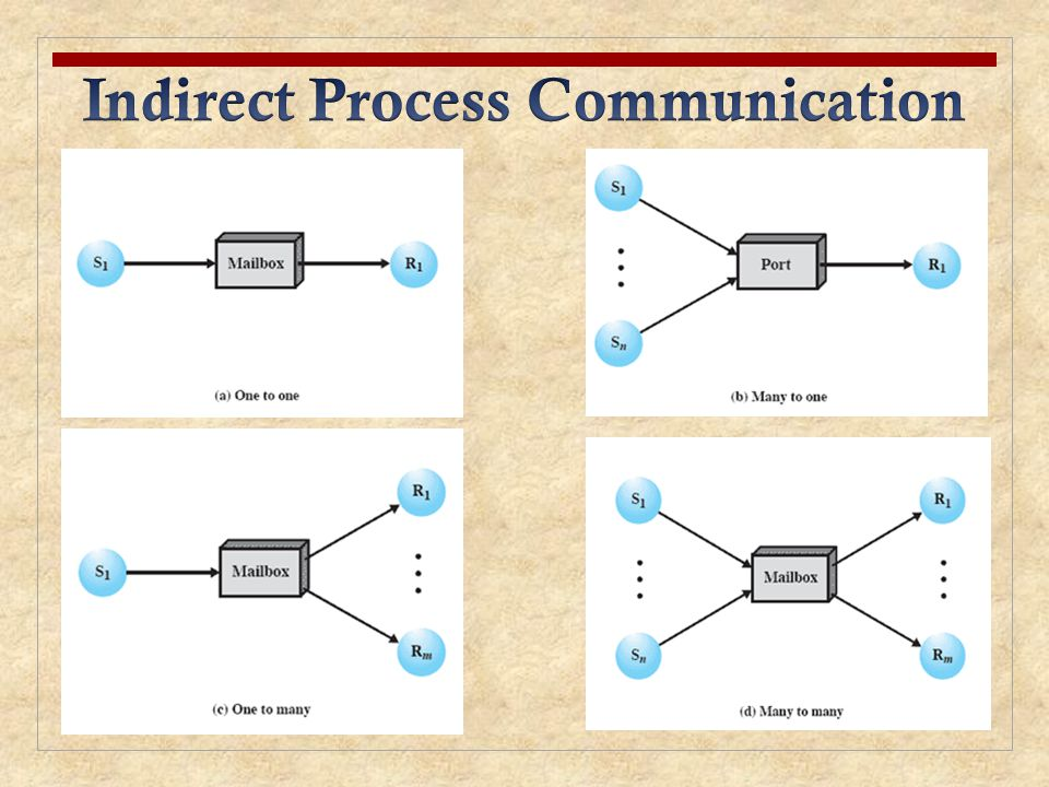 Indirect Process Communication