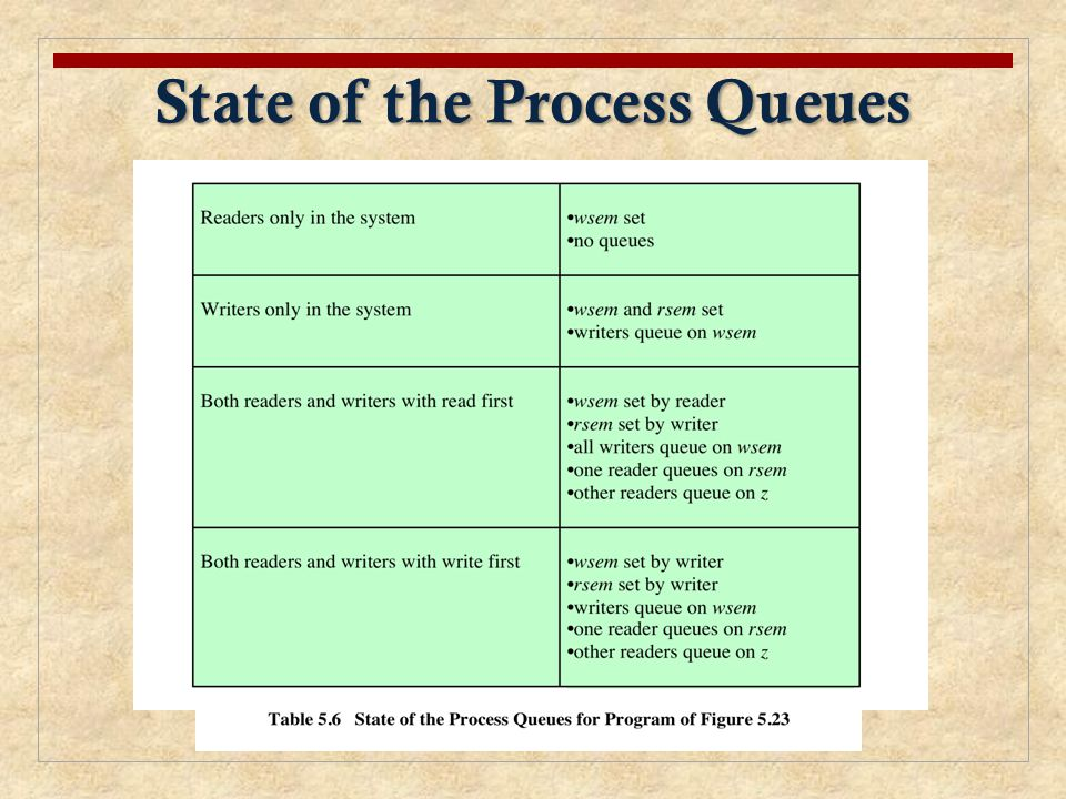 State of the Process Queues